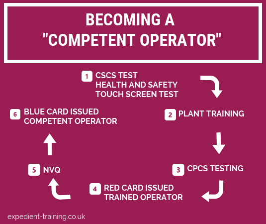 How to get a cpcs card